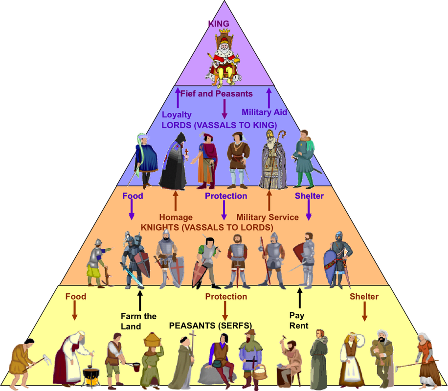 an overview of the historical relationship between the church and the state in the middle ages A history of europe during the middle ages including its people, rulers during the eleventh century controversy arose between church and state.